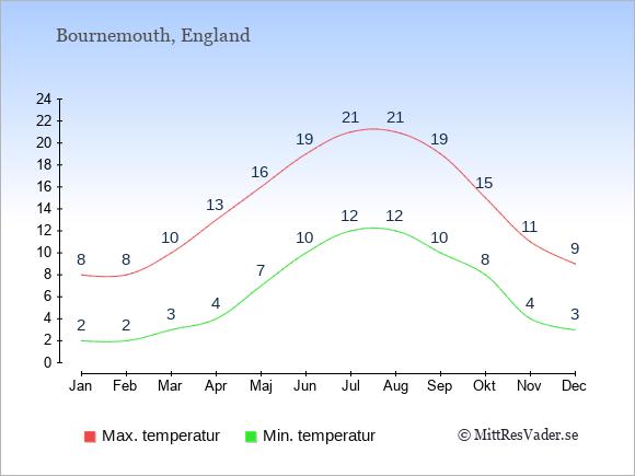 Genomsnittliga temperaturer i Bournemouth -natt och dag: Januari 2;8. Februari 2;8. Mars 3;10. April 4;13. Maj 7;16. Juni 10;19. Juli 12;21. Augusti 12;21. September 10;19. Oktober 8;15. November 4;11. December 3;9.