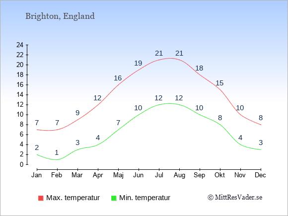 Genomsnittliga temperaturer i Brighton -natt och dag: Januari 2;7. Februari 1;7. Mars 3;9. April 4;12. Maj 7;16. Juni 10;19. Juli 12;21. Augusti 12;21. September 10;18. Oktober 8;15. November 4;10. December 3;8.