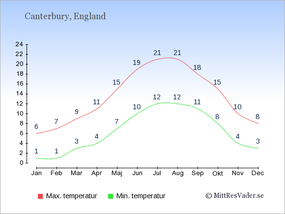Genomsnittliga temperaturer i Canterbury -natt och dag: Januari 1;6. Februari 1;7. Mars 3;9. April 4;11. Maj 7;15. Juni 10;19. Juli 12;21. Augusti 12;21. September 11;18. Oktober 8;15. November 4;10. December 3;8.