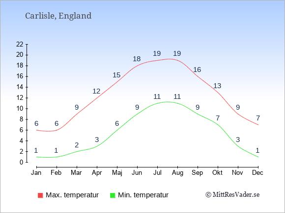 Temperaturer i Carlisle -dag och natt.