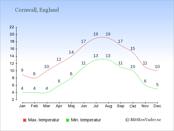Genomsnittliga temperaturer i Cornwall -natt och dag: Januari 4;9. Februari 4;8. Mars 4;10. April 6;12. Maj 8;14. Juni 11;17. Juli 13;19. Augusti 13;19. September 11;17. Oktober 10;15. November 6;11. December 5;10.