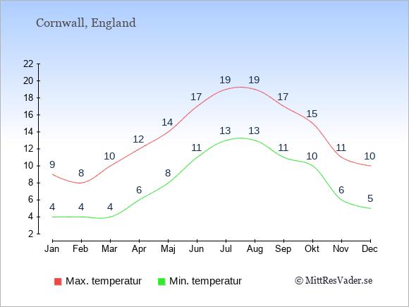 Temperaturer i Cornwall -dag och natt.