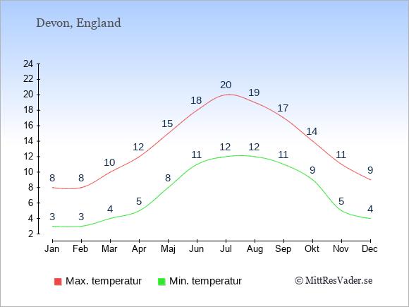 Genomsnittliga temperaturer i Devon -natt och dag: Januari 3;8. Februari 3;8. Mars 4;10. April 5;12. Maj 8;15. Juni 11;18. Juli 12;20. Augusti 12;19. September 11;17. Oktober 9;14. November 5;11. December 4;9.