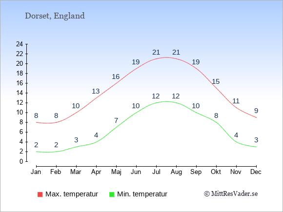 Genomsnittliga temperaturer i Dorset -natt och dag: Januari 2;8. Februari 2;8. Mars 3;10. April 4;13. Maj 7;16. Juni 10;19. Juli 12;21. Augusti 12;21. September 10;19. Oktober 8;15. November 4;11. December 3;9.