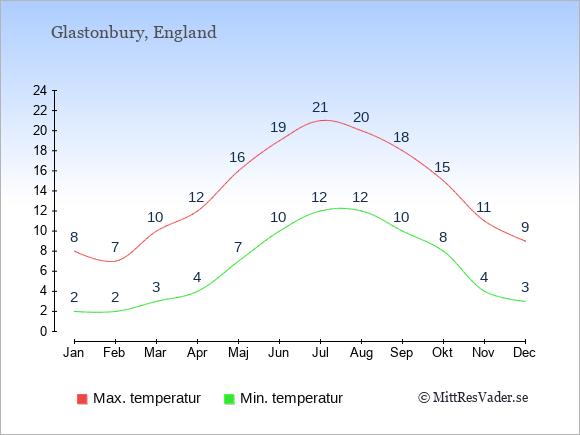 Temperaturer i Glastonbury -dag och natt.