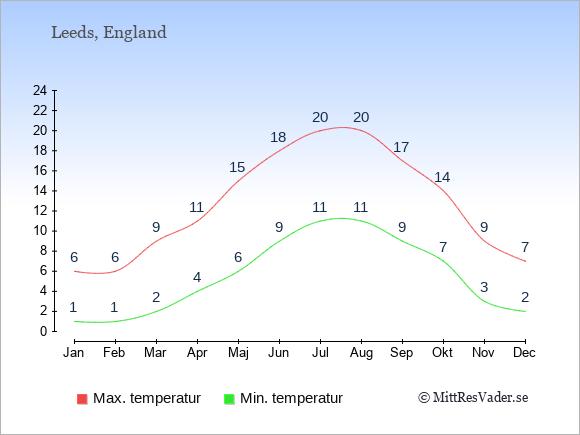 Genomsnittliga temperaturer i Leeds -natt och dag: Januari 1;6. Februari 1;6. Mars 2;9. April 4;11. Maj 6;15. Juni 9;18. Juli 11;20. Augusti 11;20. September 9;17. Oktober 7;14. November 3;9. December 2;7.