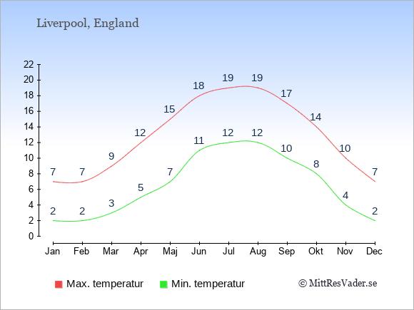 Genomsnittliga temperaturer i Liverpool -natt och dag: Januari 2;7. Februari 2;7. Mars 3;9. April 5;12. Maj 7;15. Juni 11;18. Juli 12;19. Augusti 12;19. September 10;17. Oktober 8;14. November 4;10. December 2;7.