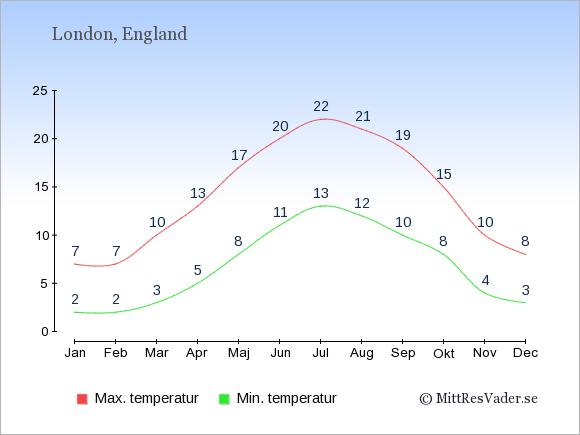 Genomsnittliga temperaturer i England -natt och dag: Januari 2;7. Februari 2;7. Mars 3;10. April 5;13. Maj 8;17. Juni 11;20. Juli 13;22. Augusti 12;21. September 10;19. Oktober 8;15. November 4;10. December 3;8.