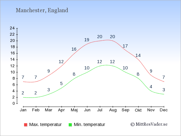 Genomsnittliga temperaturer i Manchester -natt och dag: Januari 2;7. Februari 2;7. Mars 3;9. April 5;12. Maj 8;16. Juni 10;19. Juli 12;20. Augusti 12;20. September 10;17. Oktober 8;14. November 4;9. December 3;7.