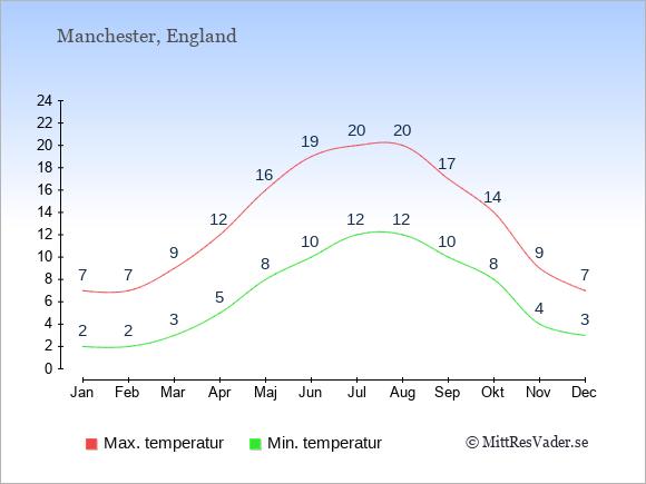 Temperaturer i Manchester -dag och natt.