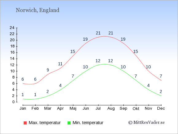 Genomsnittliga temperaturer i Norwich -natt och dag: Januari 1;6. Februari 1;6. Mars 2;9. April 4;11. Maj 7;15. Juni 10;19. Juli 12;21. Augusti 12;21. September 10;19. Oktober 7;15. November 4;10. December 2;7.