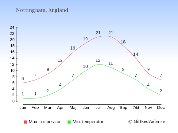 Temperaturer i Nottingham -dag och natt.