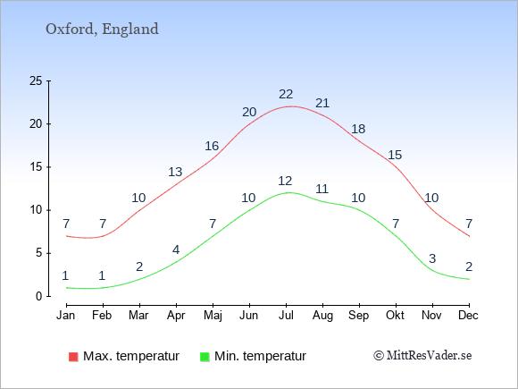 Genomsnittliga temperaturer i Oxford -natt och dag: Januari 1;7. Februari 1;7. Mars 2;10. April 4;13. Maj 7;16. Juni 10;20. Juli 12;22. Augusti 11;21. September 10;18. Oktober 7;15. November 3;10. December 2;7.
