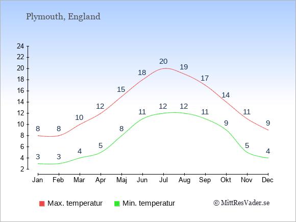 Temperaturer i Plymouth -dag och natt.