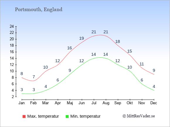 Temperaturer i Portsmouth -dag och natt.