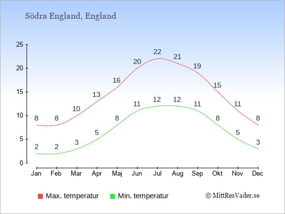 Genomsnittliga temperaturer i Södra England -natt och dag: Januari 2;8. Februari 2;8. Mars 3;10. April 5;13. Maj 8;16. Juni 11;20. Juli 12;22. Augusti 12;21. September 11;19. Oktober 8;15. November 5;11. December 3;8.