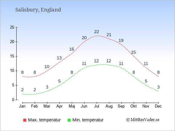 Genomsnittliga temperaturer i Salisbury -natt och dag: Januari 2;8. Februari 2;8. Mars 3;10. April 5;13. Maj 8;16. Juni 11;20. Juli 12;22. Augusti 12;21. September 11;19. Oktober 8;15. November 5;11. December 3;8.