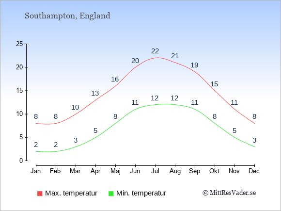 Genomsnittliga temperaturer i Southampton -natt och dag: Januari 2;8. Februari 2;8. Mars 3;10. April 5;13. Maj 8;16. Juni 11;20. Juli 12;22. Augusti 12;21. September 11;19. Oktober 8;15. November 5;11. December 3;8.