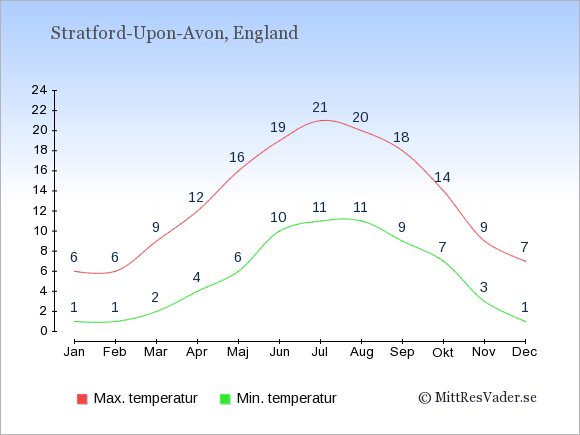 Genomsnittliga temperaturer i Stratford-Upon-Avon -natt och dag: Januari 1;6. Februari 1;6. Mars 2;9. April 4;12. Maj 6;16. Juni 10;19. Juli 11;21. Augusti 11;20. September 9;18. Oktober 7;14. November 3;9. December 1;7.