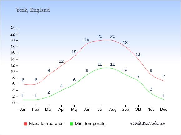 Genomsnittliga temperaturer i York -natt och dag: Januari 1;6. Februari 1;6. Mars 2;9. April 4;12. Maj 6;15. Juni 9;19. Juli 11;20. Augusti 11;20. September 9;18. Oktober 7;14. November 3;9. December 1;7.