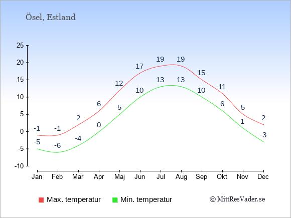 Genomsnittliga temperaturer på Ösel -natt och dag: Januari -5;-1. Februari -6;-1. Mars -4;2. April 0;6. Maj 5;12. Juni 10;17. Juli 13;19. Augusti 13;19. September 10;15. Oktober 6;11. November 1;5. December -3;2.