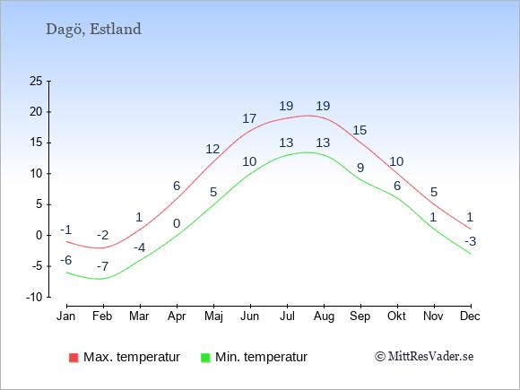 Genomsnittliga temperaturer på Dagö -natt och dag: Januari -6;-1. Februari -7;-2. Mars -4;1. April 0;6. Maj 5;12. Juni 10;17. Juli 13;19. Augusti 13;19. September 9;15. Oktober 6;10. November 1;5. December -3;1.
