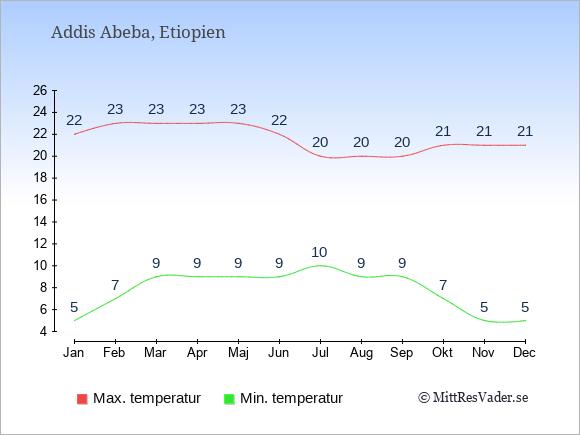 Temperaturer i Addis Abeba -dag och natt.