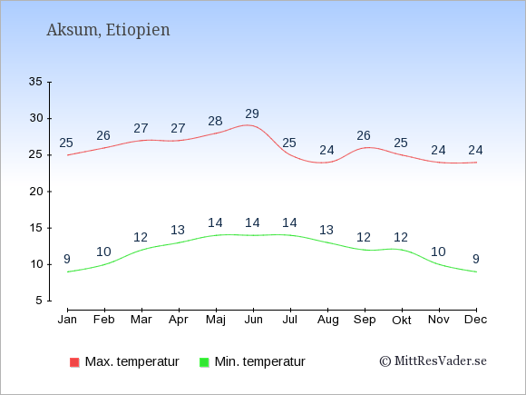 Genomsnittliga temperaturer i Aksum -natt och dag: Januari 9;25. Februari 10;26. Mars 12;27. April 13;27. Maj 14;28. Juni 14;29. Juli 14;25. Augusti 13;24. September 12;26. Oktober 12;25. November 10;24. December 9;24.