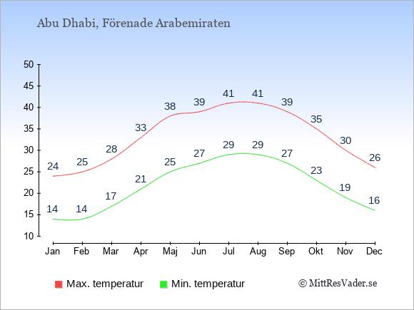 Temperaturer i Abu Dhabi -dag och natt.