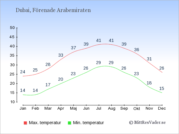Temperaturer i Dubai -dag och natt.