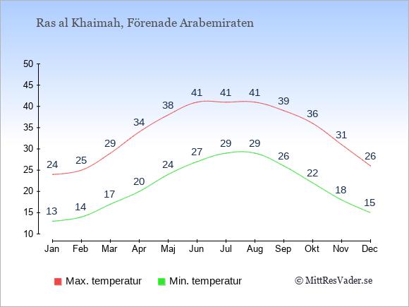 Temperaturer i Ras al Khaimah -dag och natt.