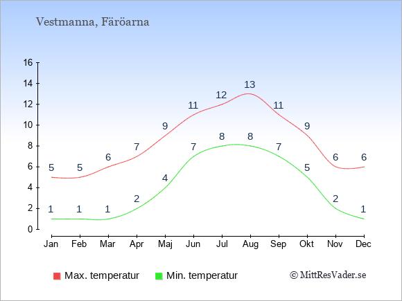 Genomsnittliga temperaturer i Vestmanna -natt och dag: Januari 1;5. Februari 1;5. Mars 1;6. April 2;7. Maj 4;9. Juni 7;11. Juli 8;12. Augusti 8;13. September 7;11. Oktober 5;9. November 2;6. December 1;6.