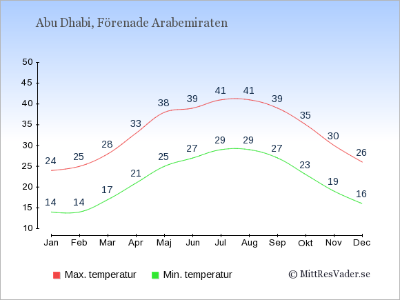 Genomsnittliga temperaturer i Abu Dhabi -natt och dag: Januari 14;24. Februari 14;25. Mars 17;28. April 21;33. Maj 25;38. Juni 27;39. Juli 29;41. Augusti 29;41. September 27;39. Oktober 23;35. November 19;30. December 16;26.
