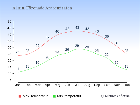 Genomsnittliga temperaturer i Al Ain -natt och dag: Januari 11;24. Februari 13;25. Mars 16;29. April 20;35. Maj 24;40. Juni 26;42. Juli 29;43. Augusti 28;42. September 25;40. Oktober 22;36. November 16;31. December 13;25.