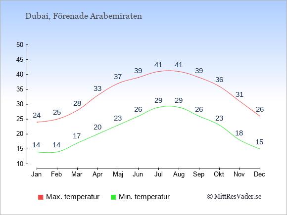 Genomsnittliga temperaturer i Dubai -natt och dag: Januari 14;24. Februari 14;25. Mars 17;28. April 20;33. Maj 23;37. Juni 26;39. Juli 29;41. Augusti 29;41. September 26;39. Oktober 23;36. November 18;31. December 15;26.
