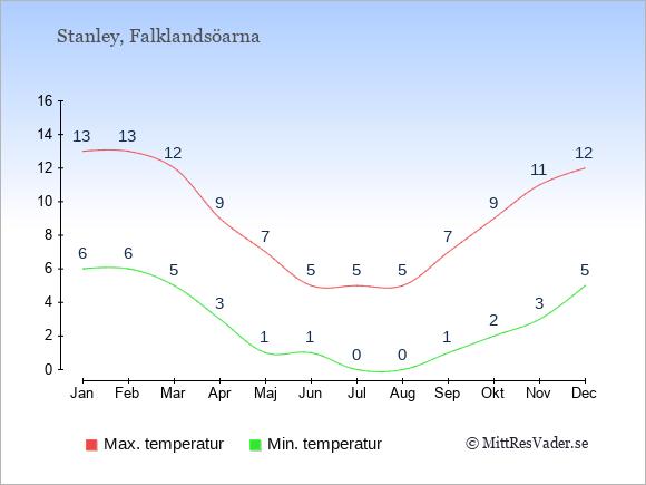 Genomsnittliga temperaturer på Falklandsöarna -natt och dag: Januari 6;13. Februari 6;13. Mars 5;12. April 3;9. Maj 1;7. Juni 1;5. Juli 0;5. Augusti 0;5. September 1;7. Oktober 2;9. November 3;11. December 5;12.