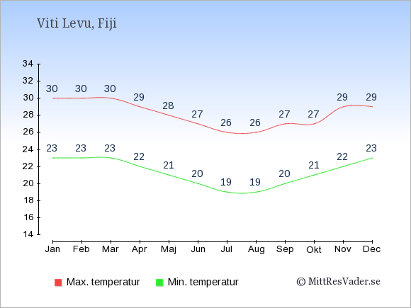Genomsnittliga temperaturer på Viti Levu -natt och dag: Januari 23;30. Februari 23;30. Mars 23;30. April 22;29. Maj 21;28. Juni 20;27. Juli 19;26. Augusti 19;26. September 20;27. Oktober 21;27. November 22;29. December 23;29.