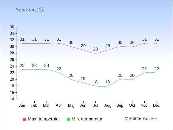 Genomsnittliga temperaturer på Yasawa -natt och dag: Januari 23;31. Februari 23;31. Mars 23;31. April 22;31. Maj 20;30. Juni 19;29. Juli 18;28. Augusti 18;29. September 20;30. Oktober 20;30. November 22;31. December 22;31.