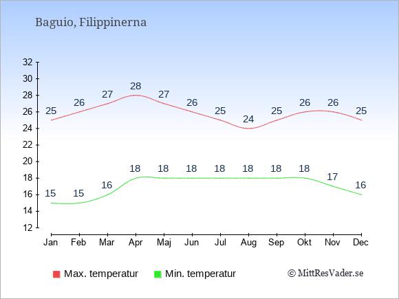 Genomsnittliga temperaturer i Baguio -natt och dag: Januari 15;25. Februari 15;26. Mars 16;27. April 18;28. Maj 18;27. Juni 18;26. Juli 18;25. Augusti 18;24. September 18;25. Oktober 18;26. November 17;26. December 16;25.