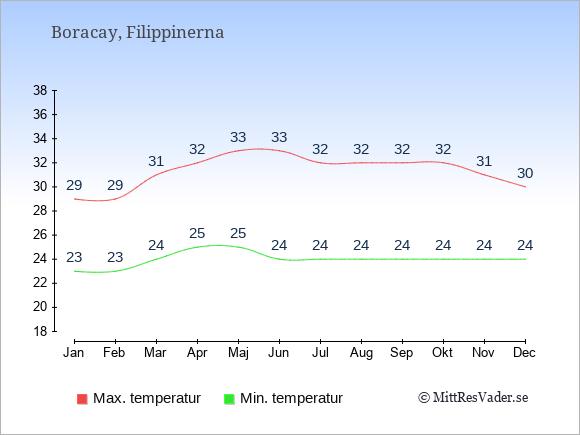 Genomsnittliga temperaturer på Boracay -natt och dag: Januari 23;29. Februari 23;29. Mars 24;31. April 25;32. Maj 25;33. Juni 24;33. Juli 24;32. Augusti 24;32. September 24;32. Oktober 24;32. November 24;31. December 24;30.