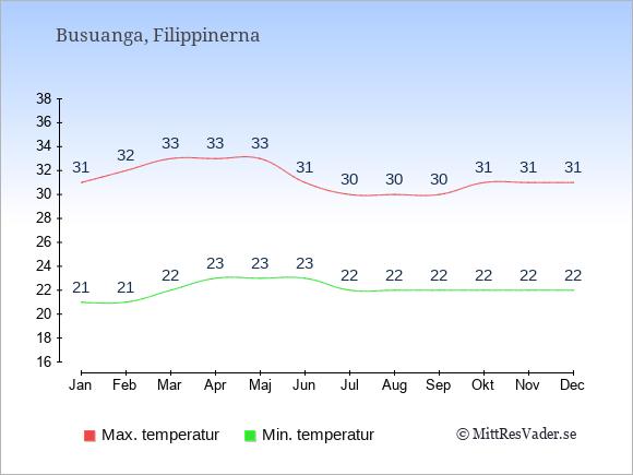 Genomsnittliga temperaturer på Busuanga -natt och dag: Januari 21;31. Februari 21;32. Mars 22;33. April 23;33. Maj 23;33. Juni 23;31. Juli 22;30. Augusti 22;30. September 22;30. Oktober 22;31. November 22;31. December 22;31.