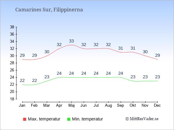 Temperaturer i Camarines Sur -dag och natt.