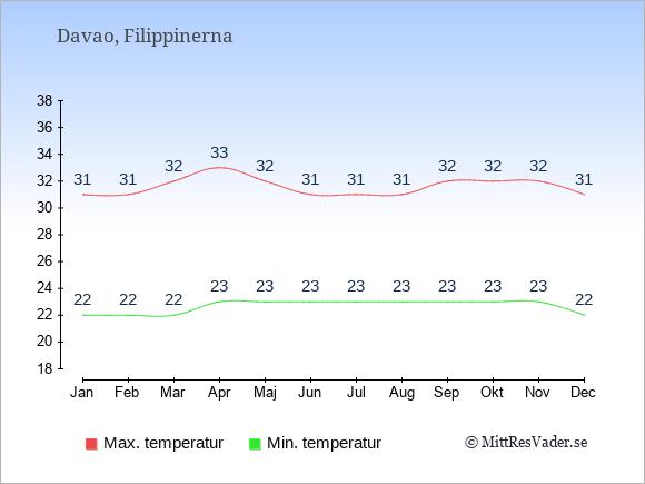 Genomsnittliga temperaturer i Davao -natt och dag: Januari 22;31. Februari 22;31. Mars 22;32. April 23;33. Maj 23;32. Juni 23;31. Juli 23;31. Augusti 23;31. September 23;32. Oktober 23;32. November 23;32. December 22;31.