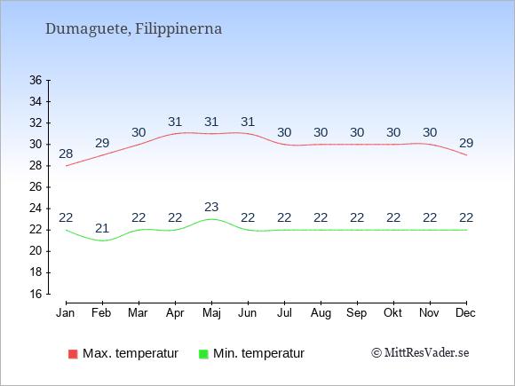 Genomsnittliga temperaturer i Dumaguete -natt och dag: Januari 22;28. Februari 21;29. Mars 22;30. April 22;31. Maj 23;31. Juni 22;31. Juli 22;30. Augusti 22;30. September 22;30. Oktober 22;30. November 22;30. December 22;29.