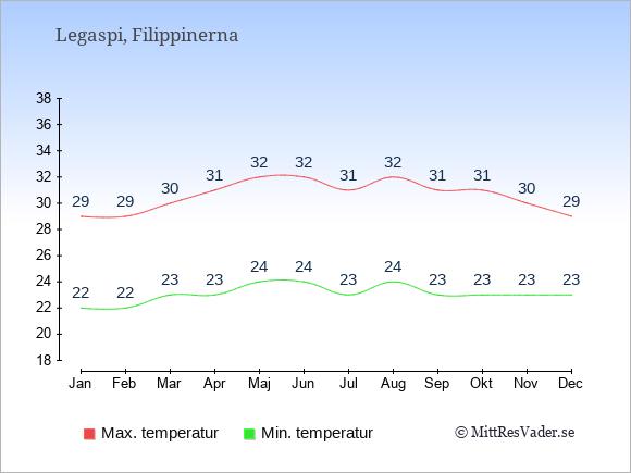 Temperaturer i Legaspi -dag och natt.