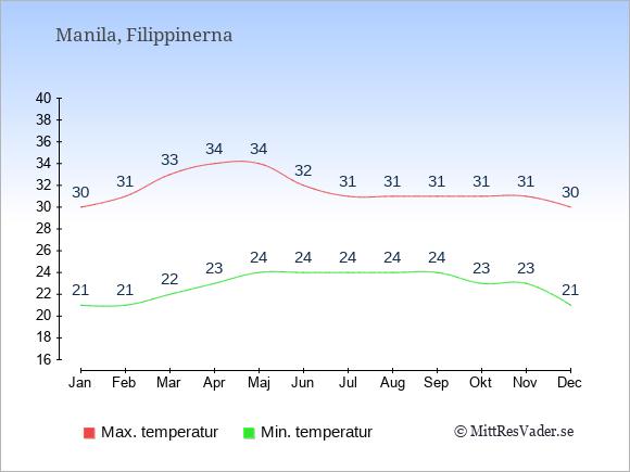 Temperaturer i Manila -dag och natt.
