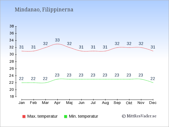 Genomsnittliga temperaturer på Mindanao -natt och dag: Januari 22;31. Februari 22;31. Mars 22;32. April 23;33. Maj 23;32. Juni 23;31. Juli 23;31. Augusti 23;31. September 23;32. Oktober 23;32. November 23;32. December 22;31.