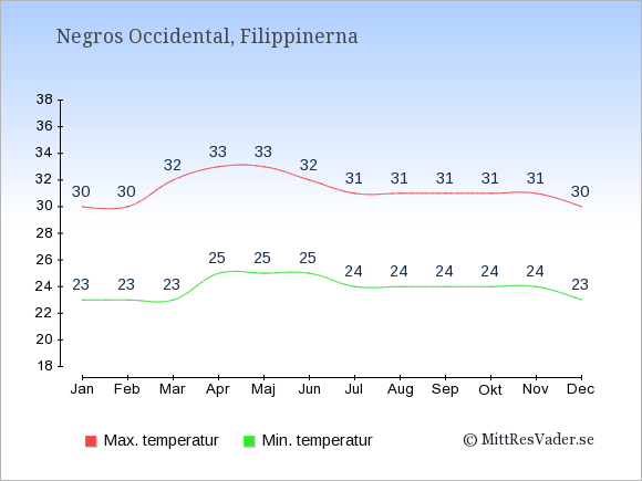 Temperaturer i Negros Occidental -dag och natt.