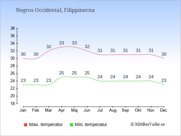 Genomsnittliga temperaturer i Negros Occidental -natt och dag: Januari 23;30. Februari 23;30. Mars 23;32. April 25;33. Maj 25;33. Juni 25;32. Juli 24;31. Augusti 24;31. September 24;31. Oktober 24;31. November 24;31. December 23;30.