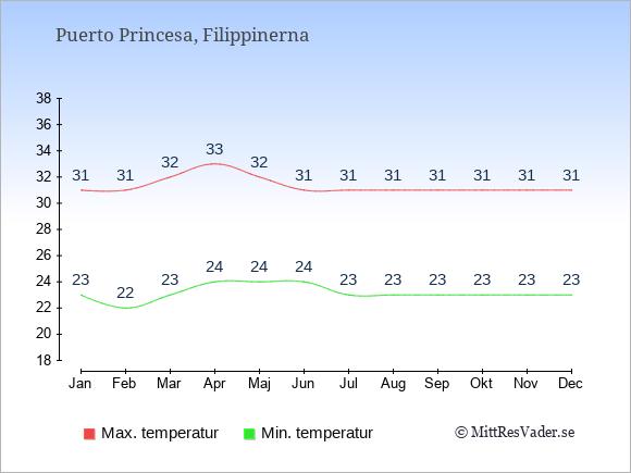 Temperaturer i Puerto Princesa -dag och natt.